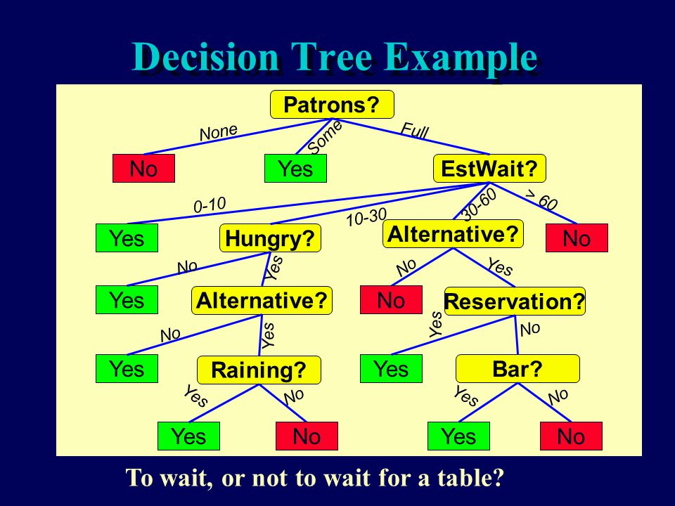 Decision Tree Example To wait, or not to wait for a table Patrons No