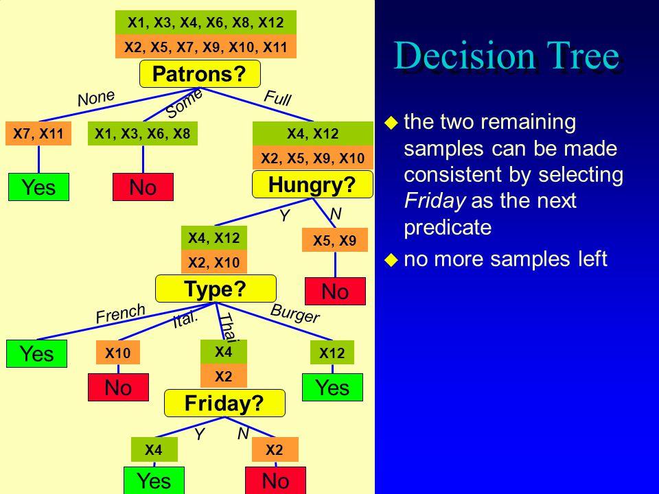 X1, X3, X4, X6, X8, X12 Decision Tree. X2, X5, X7, X9, X10, X11. Patrons None. Full. Some.