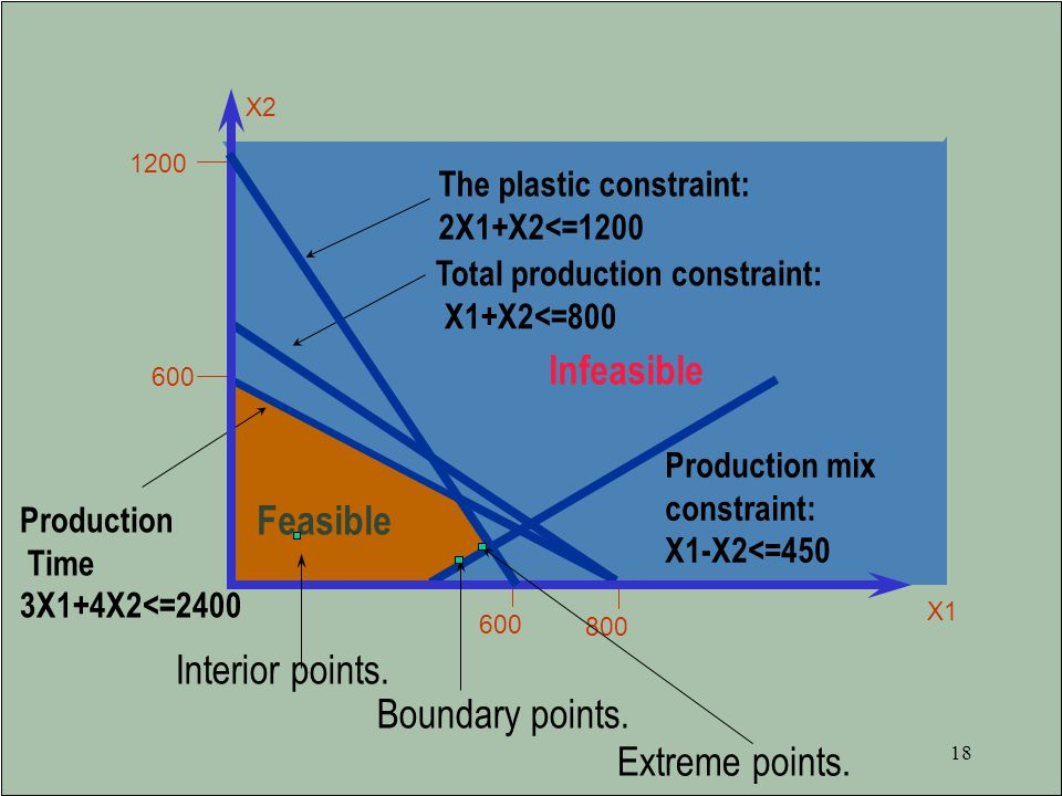 Infeasible Feasible Interior points. Boundary points. Extreme points.