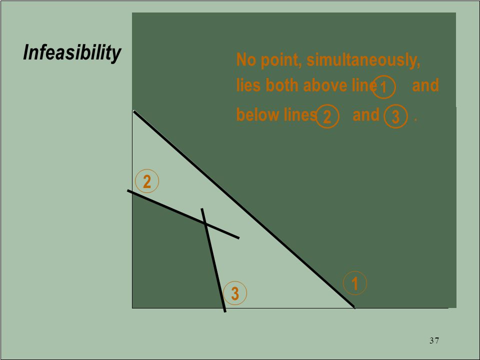 Infeasibility No point, simultaneously,
