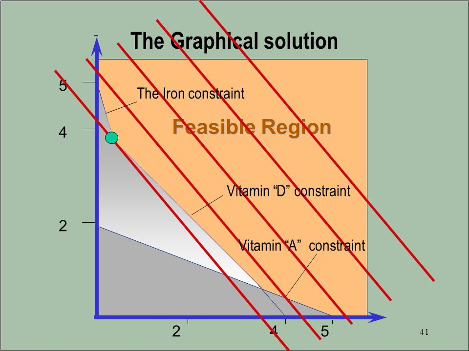 The Graphical solution
