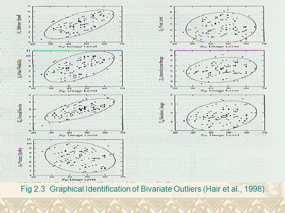 Fig 2. 3 Graphical Identification of Bivariate Outliers (Hair et al