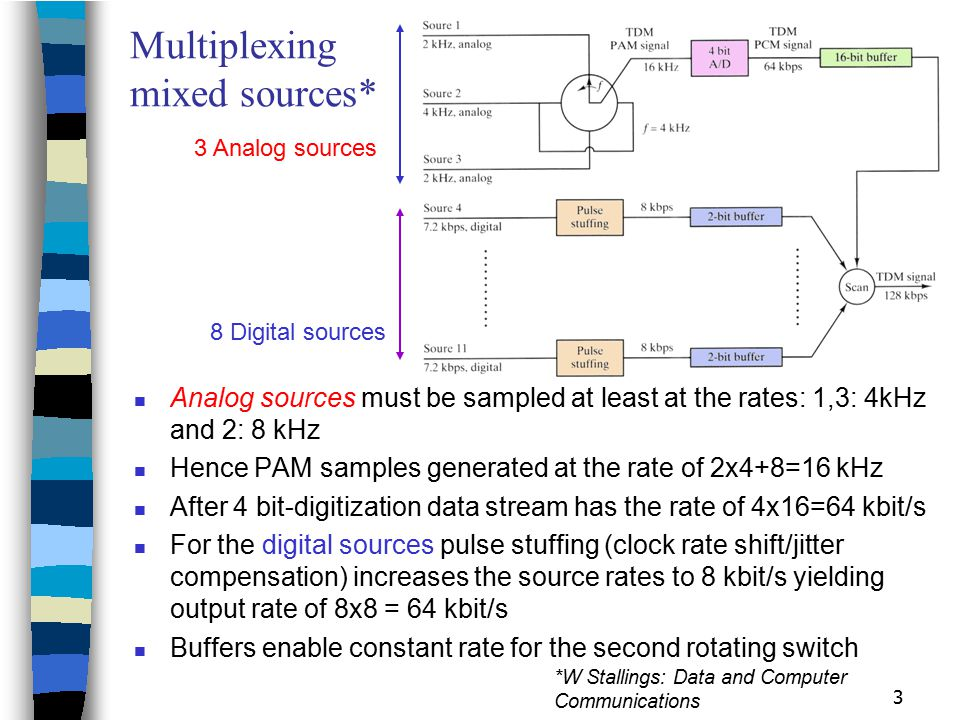 Multiplexing mixed sources*