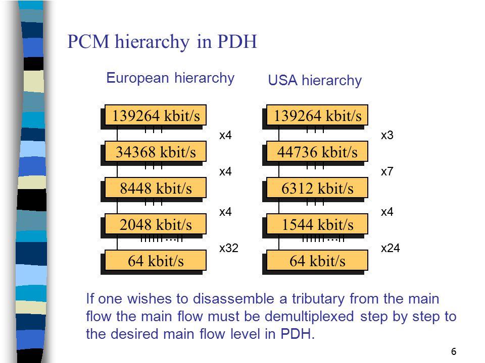 PCM hierarchy in PDH 139264 kbit/s 139264 kbit/s 34368 kbit/s