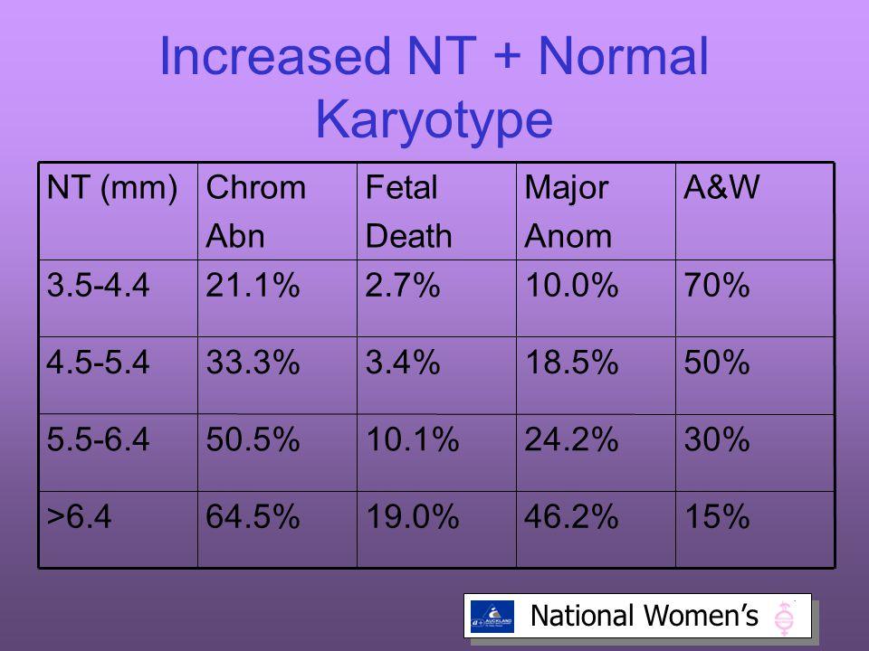 Increased NT + Normal Karyotype