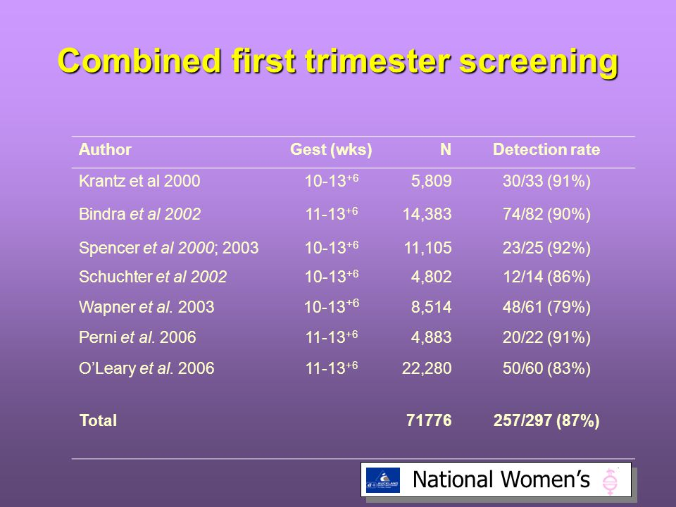 Combined first trimester screening