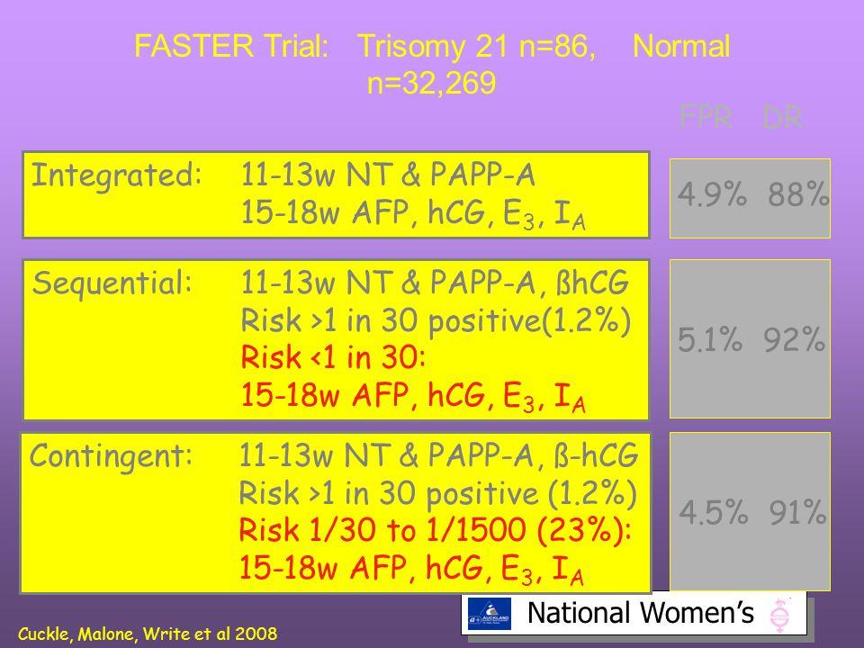 FASTER Trial: Trisomy 21 n=86, Normal n=32,269