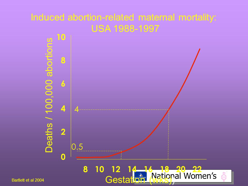 Induced abortion-related maternal mortality: