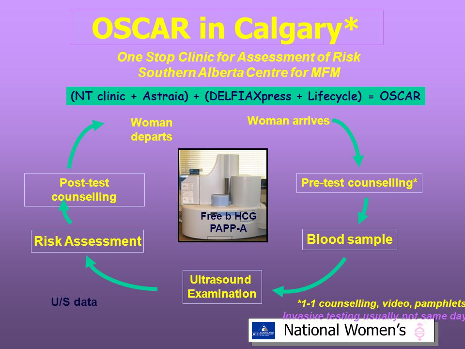 OSCAR in Calgary* One Stop Clinic for Assessment of Risk Southern Alberta Centre for MFM. (NT clinic + Astraia) + (DELFIAXpress + Lifecycle) = OSCAR.