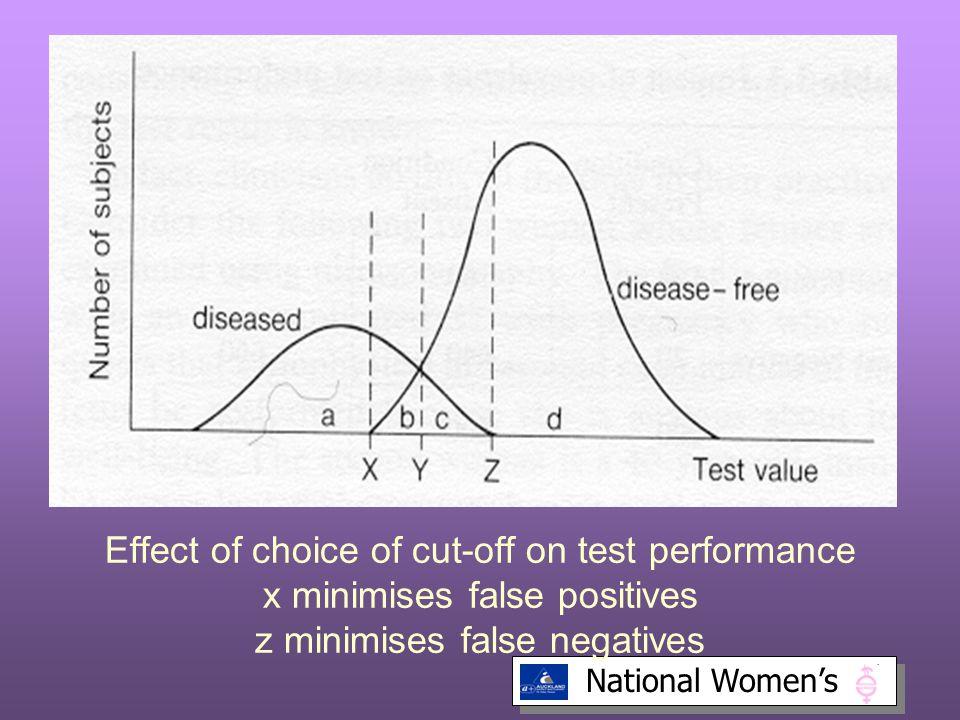 Effect of choice of cut-off on test performance x minimises false positives z minimises false negatives
