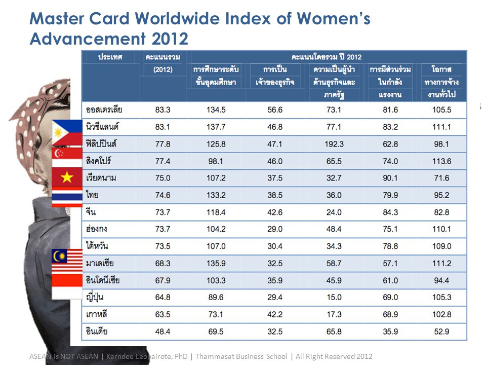 Master Card Worldwide Index of Women's Advancement 2012