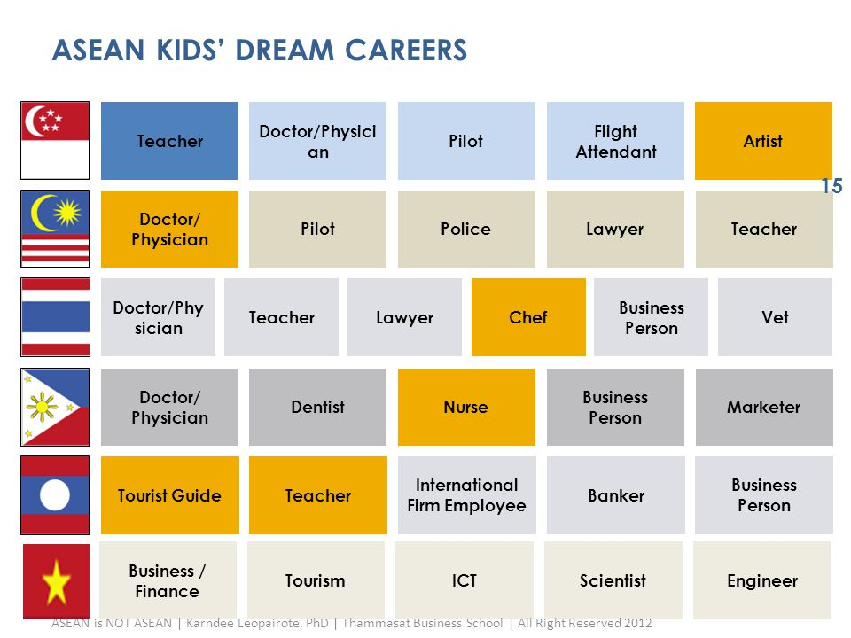 ASEAN KIDS' DREAM CAREERS