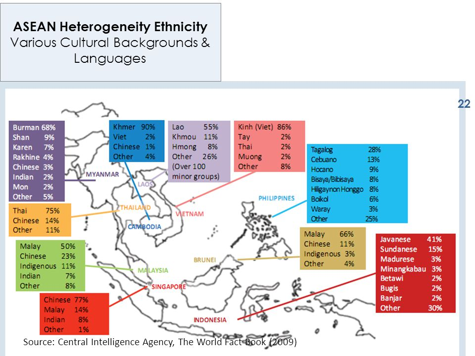 ASEAN Heterogeneity Ethnicity Various Cultural Backgrounds & Languages