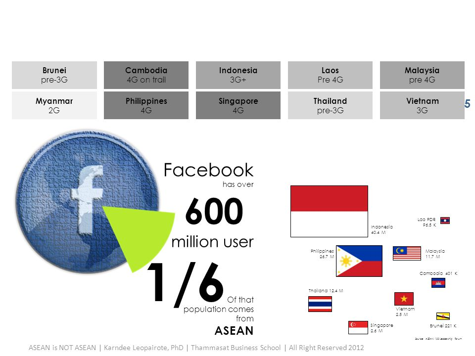 1/6 600 Facebook million user ASEAN Brunei pre-3G Cambodia 4G on trail