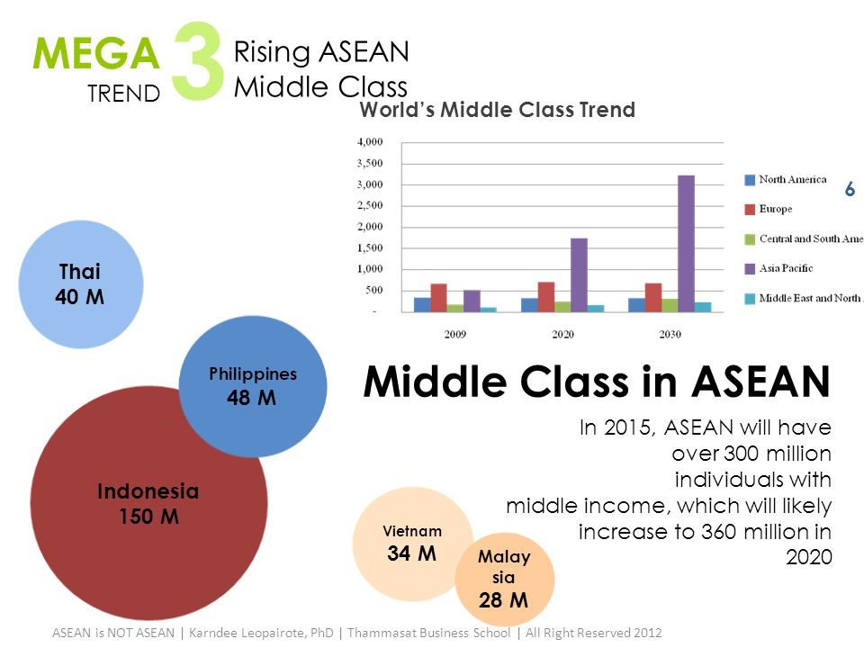 3 MEGA Middle Class in ASEAN Rising ASEAN Middle Class TREND