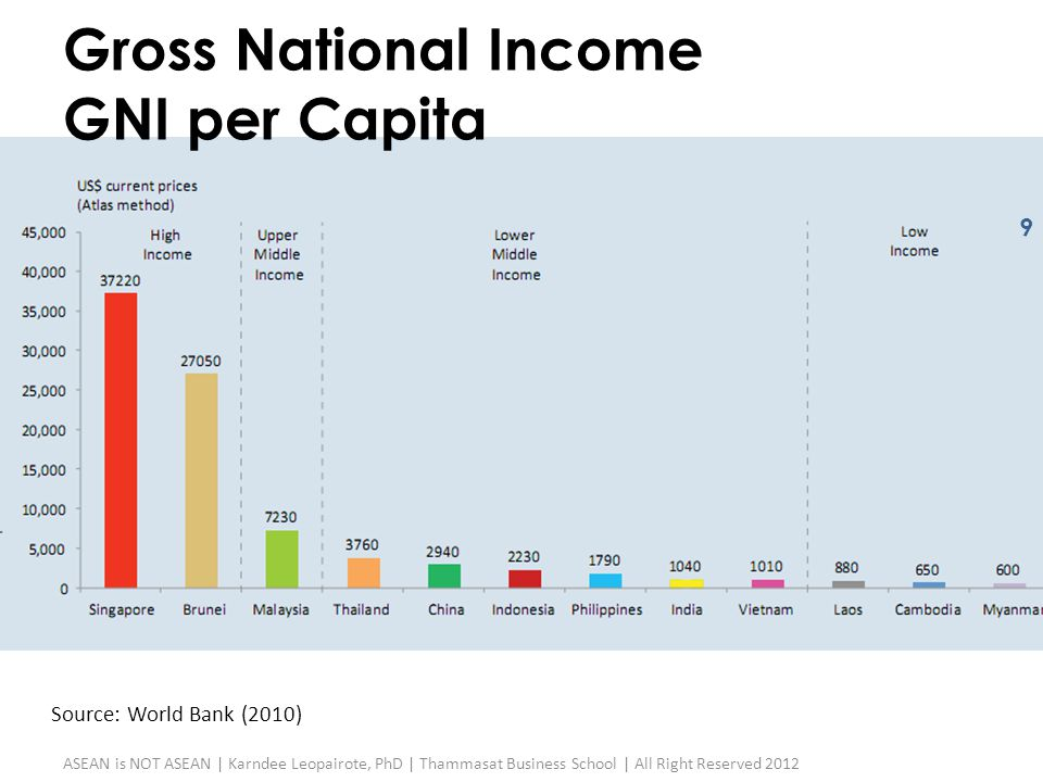 Gross National Income GNI per Capita Source: World Bank (2010)