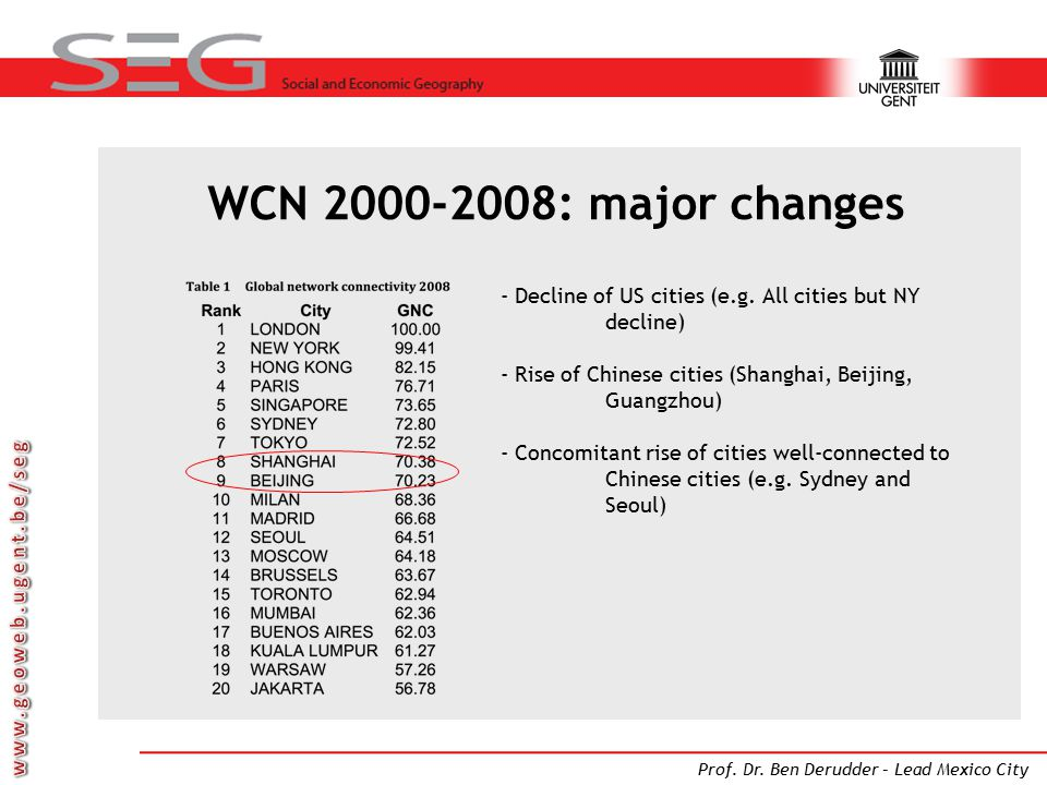 WCN 2000-2008: major changes Decline of US cities (e.g. All cities but NY decline) Rise of Chinese cities (Shanghai, Beijing, Guangzhou)