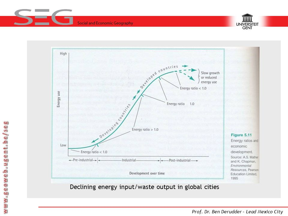 Declining energy input/waste output in global cities