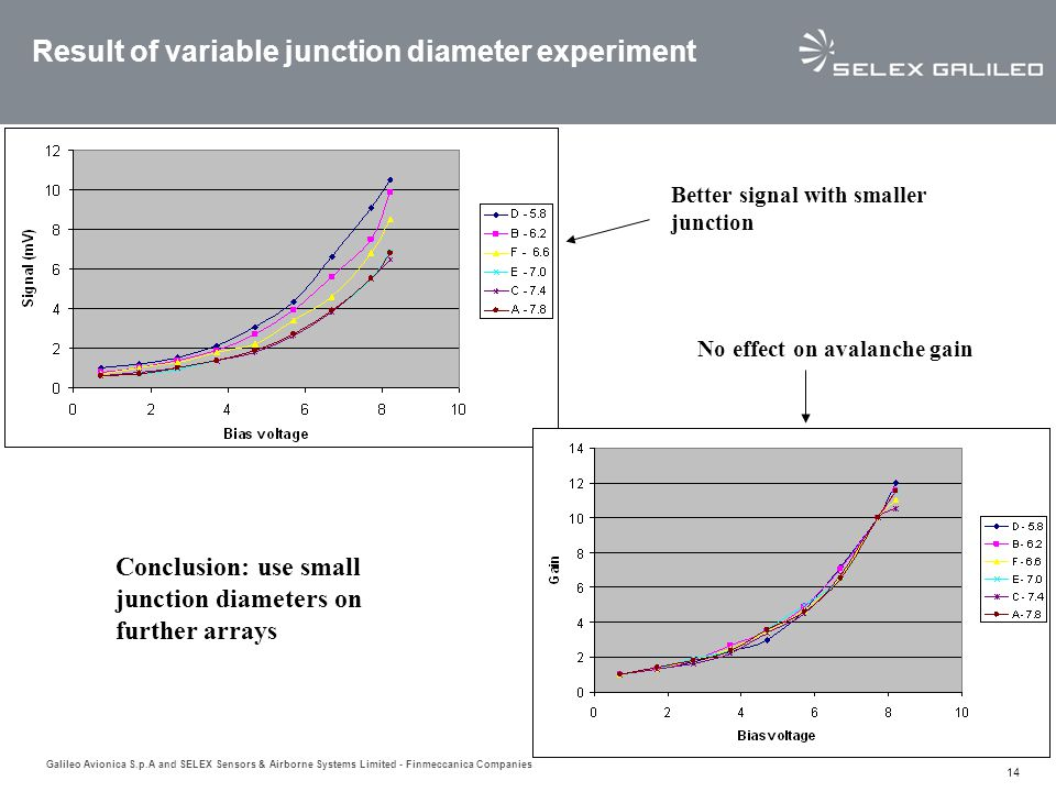 Result of variable junction diameter experiment
