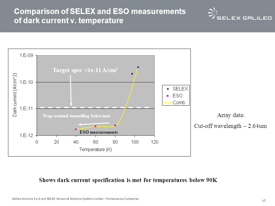Comparison of SELEX and ESO measurements of dark current v. temperature