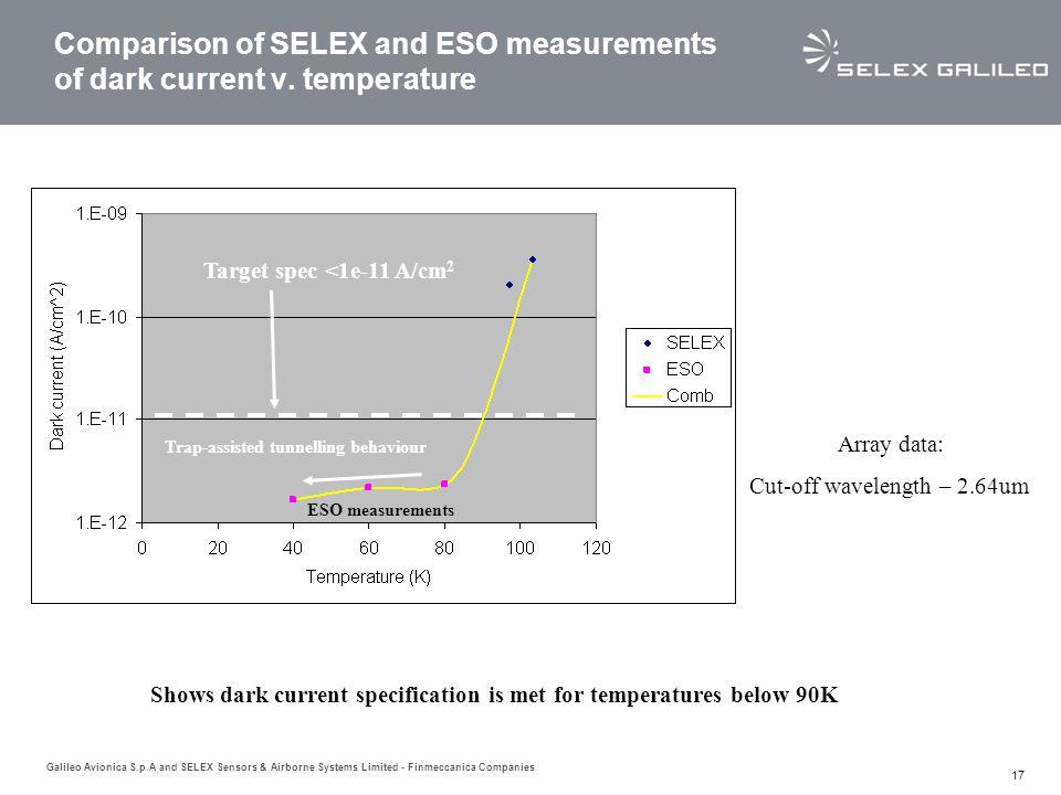 Comparison of SELEX and ESO measurements of dark current v. temperature