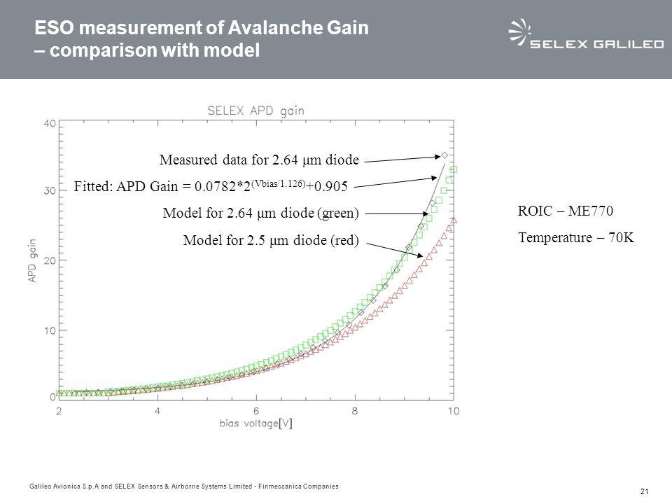 ESO measurement of Avalanche Gain – comparison with model