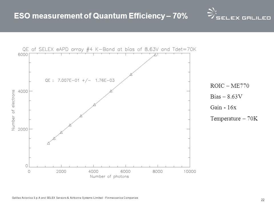 ESO measurement of Quantum Efficiency – 70%
