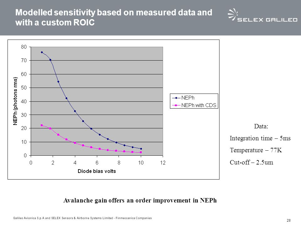 Modelled sensitivity based on measured data and with a custom ROIC