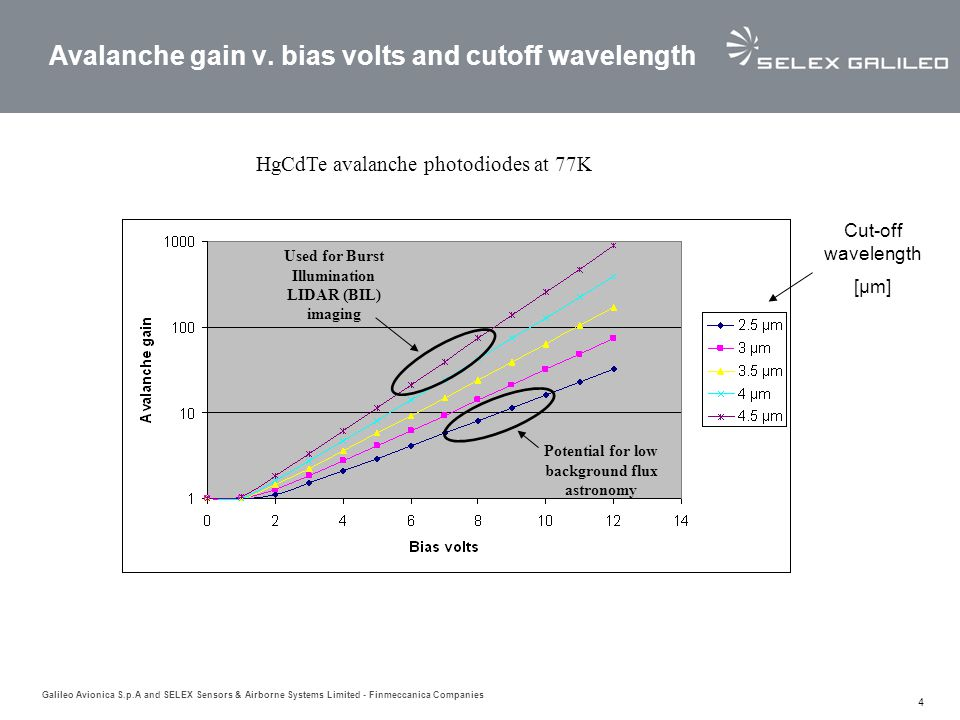 Avalanche gain v. bias volts and cutoff wavelength