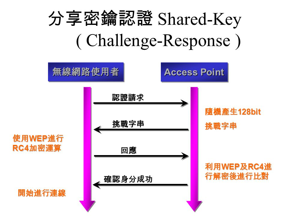 分享密鑰認證 Shared-Key ( Challenge-Response )