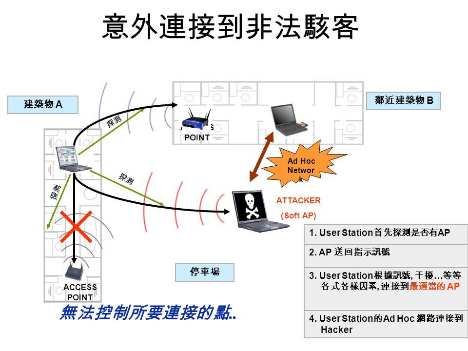 意外連接到非法駭客 無法控制所要連接的點.. 鄰近建築物 B 建築物 A 停車場 1. User Station首先探測是否有AP