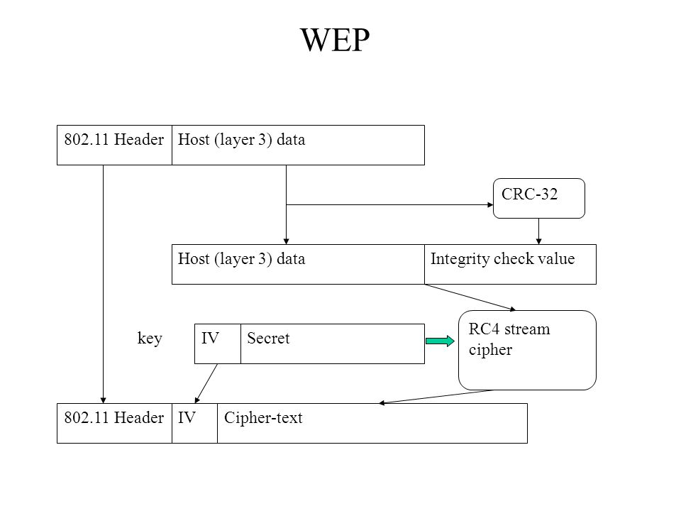 WEP 802.11 Header Host (layer 3) data CRC-32 Host (layer 3) data