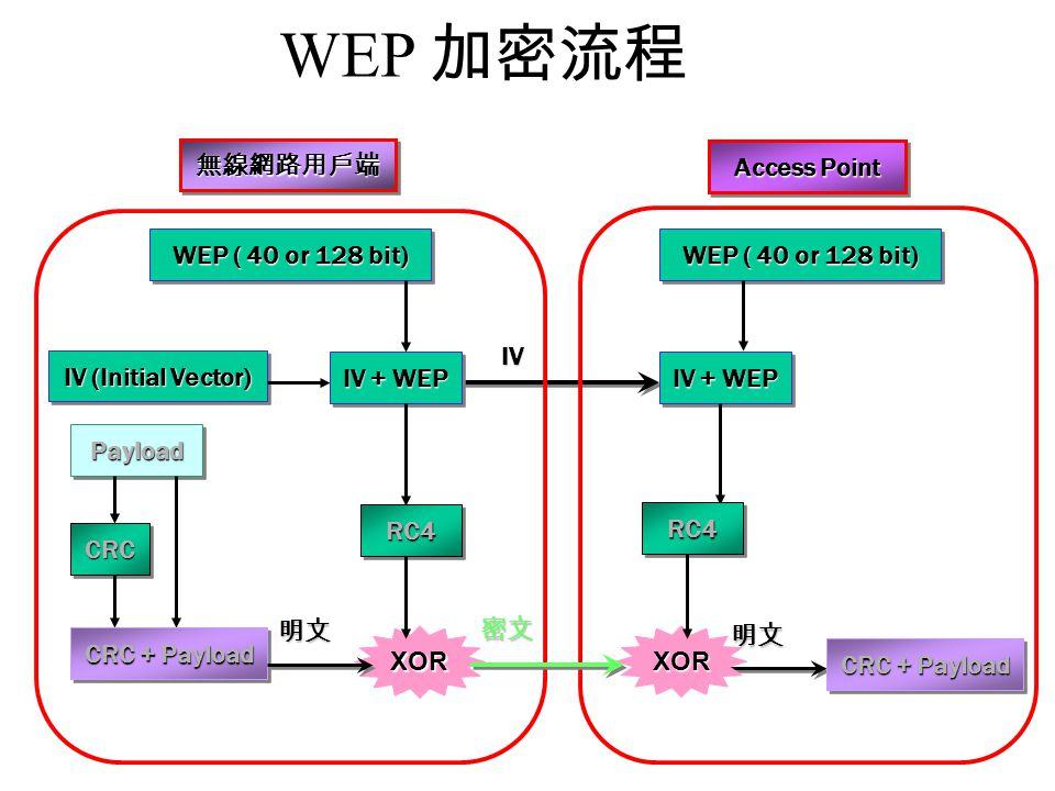 WEP 加密流程 無線網路用戶端 Access Point WEP ( 40 or 128 bit)