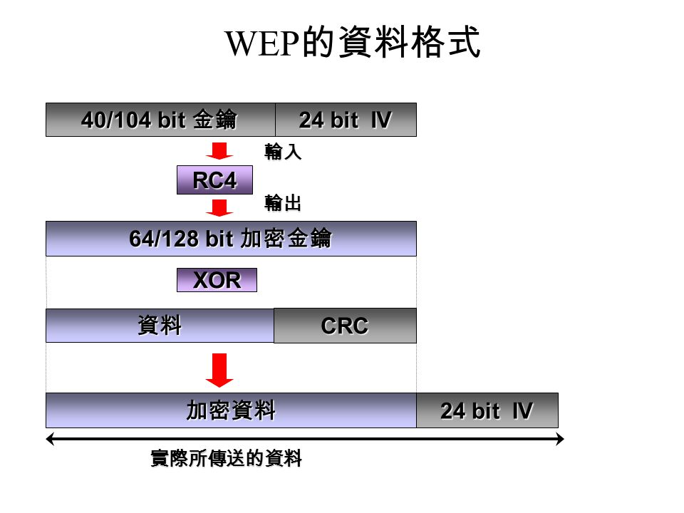 WEP的資料格式 40/104 bit 金鑰 24 bit IV RC4 64/128 bit 加密金鑰 資料 CRC XOR 加密資料