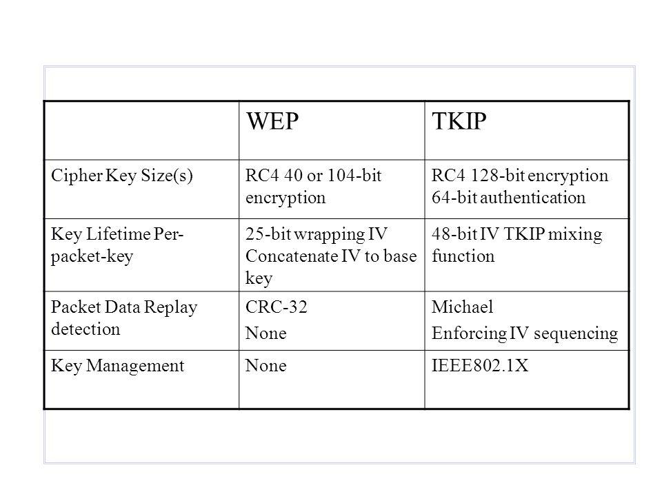 WEP TKIP Cipher Key Size(s) RC4 40 or 104-bit encryption