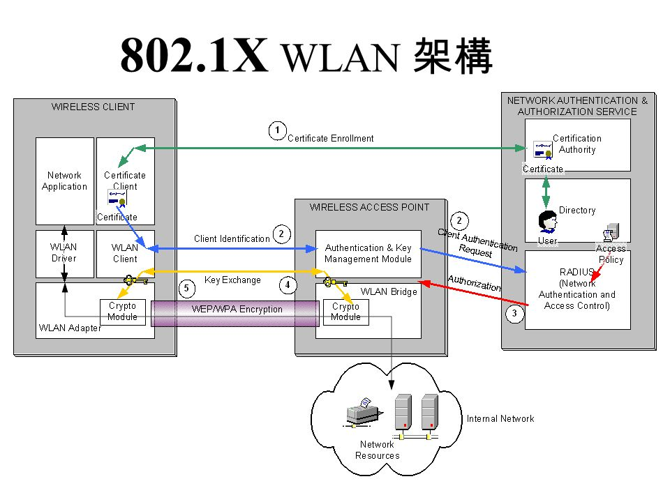 802.1X WLAN 架構
