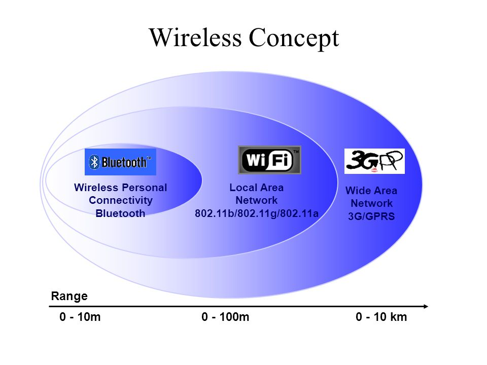 Wireless Concept 0 - 10m 0 - 100m 0 - 10 km Range Local Area Network