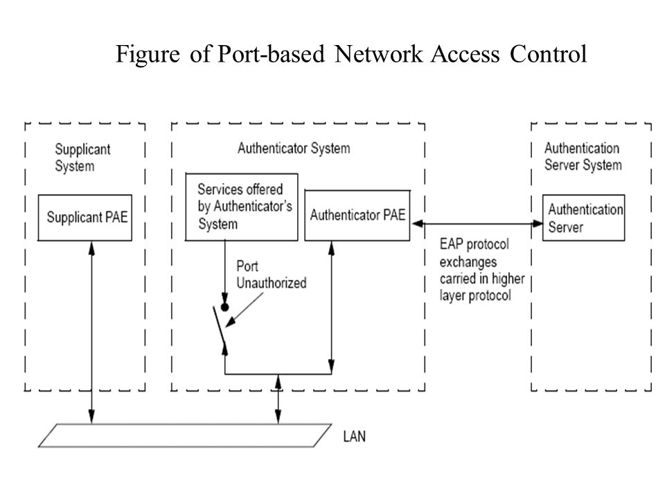 Figure of Port-based Network Access Control