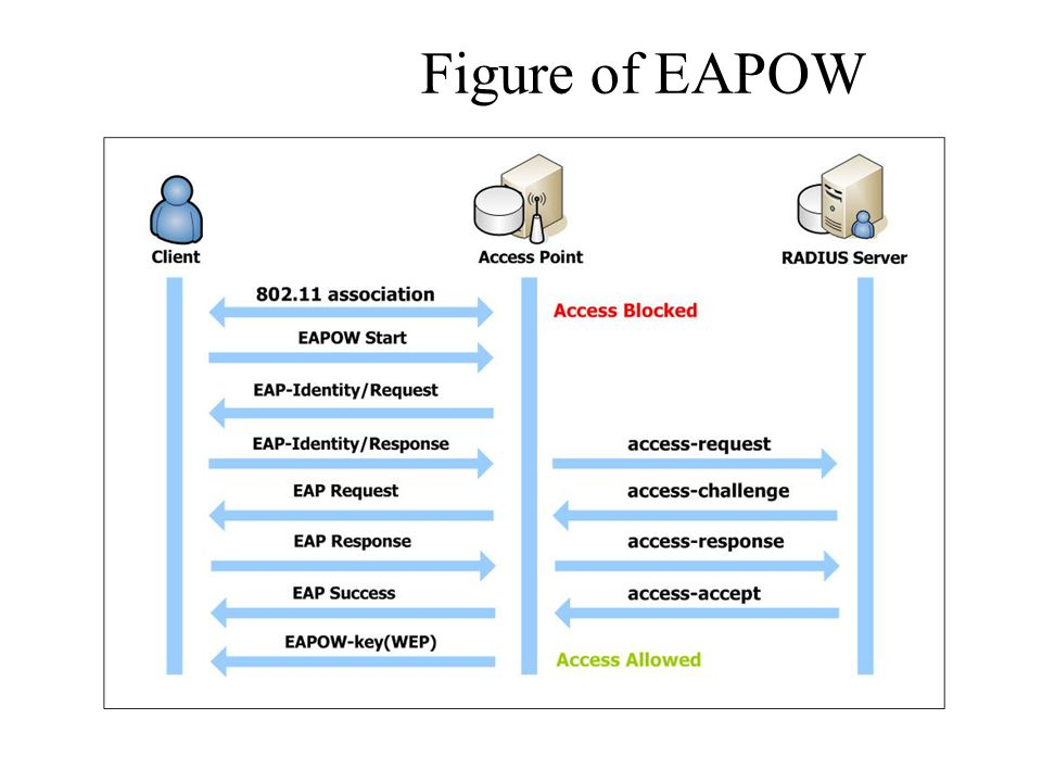 Figure of EAPOW