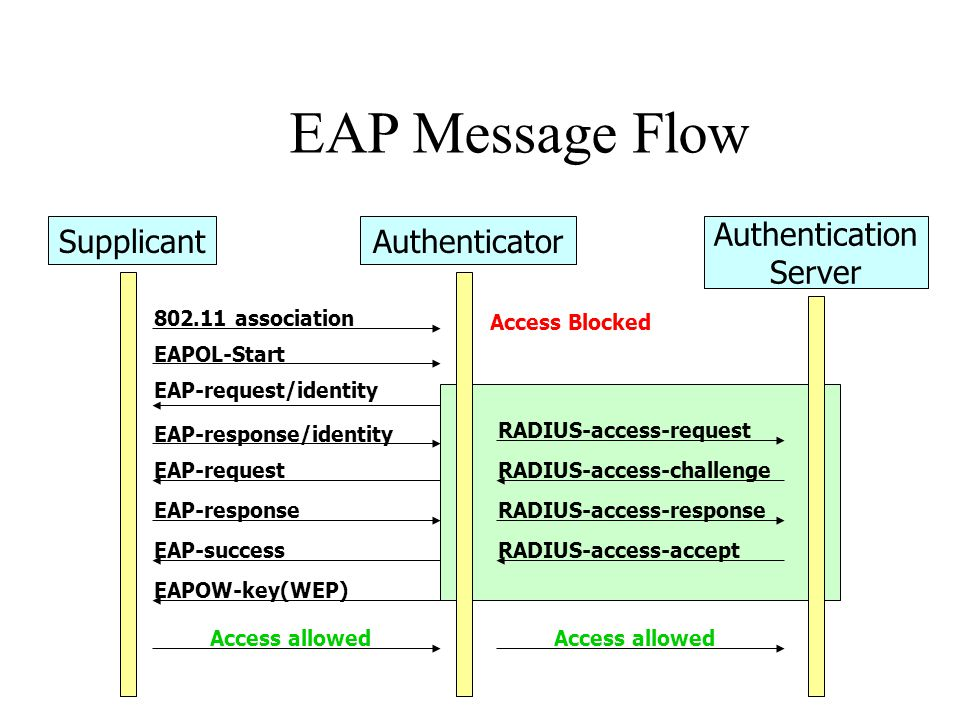 EAP Message Flow Supplicant Authenticator Authentication Server