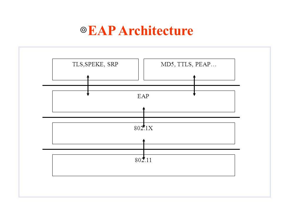 ◎EAP Architecture 802.11 EAP TLS,SPEKE, SRP MD5, TTLS, PEAP… 802.1X