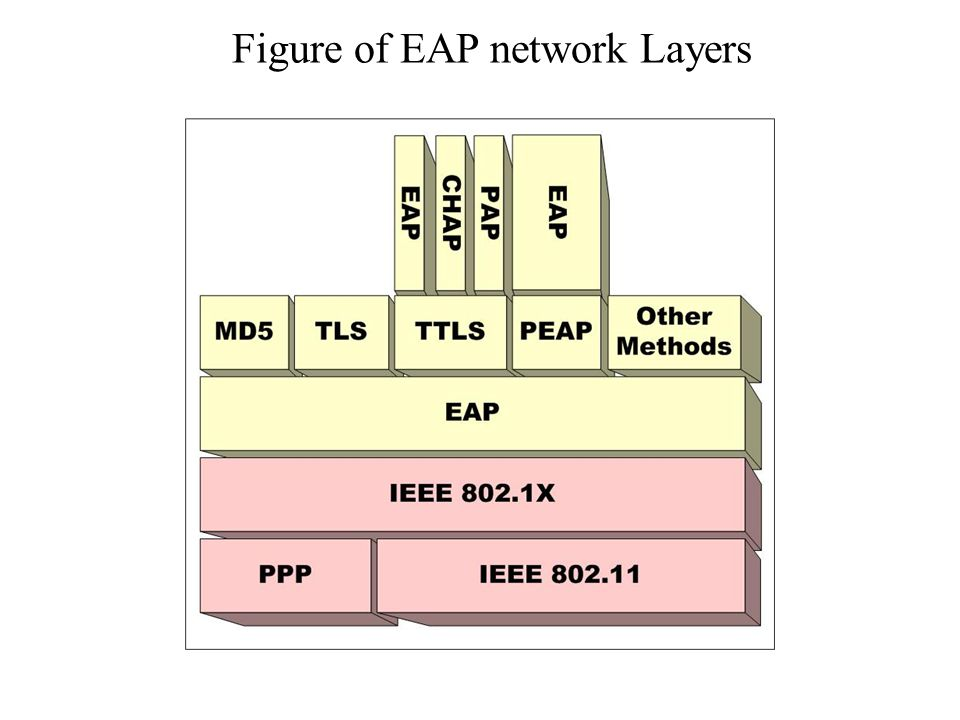 Figure of EAP network Layers
