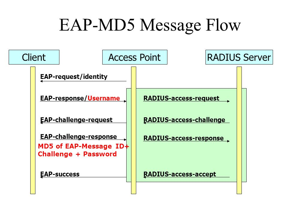 EAP-MD5 Message Flow Client Access Point RADIUS Server
