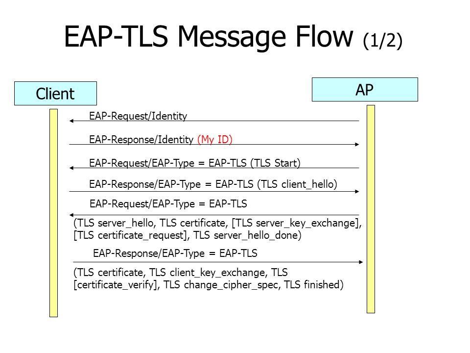EAP-TLS Message Flow (1/2)