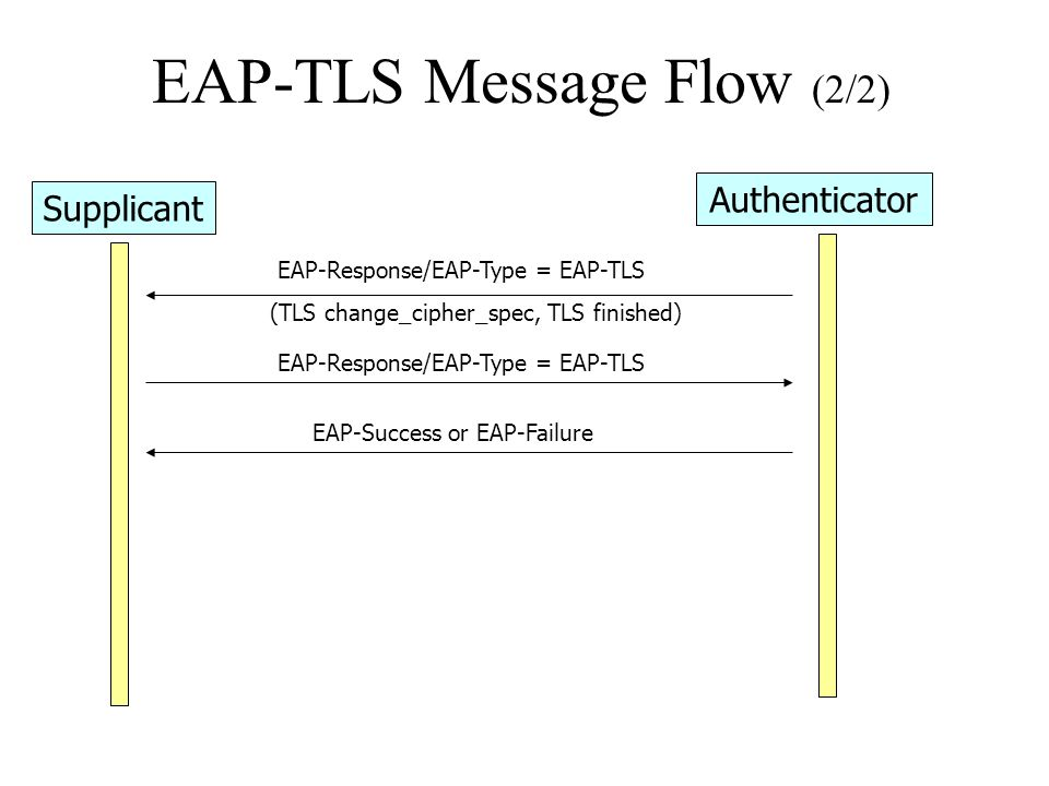 EAP-TLS Message Flow (2/2)
