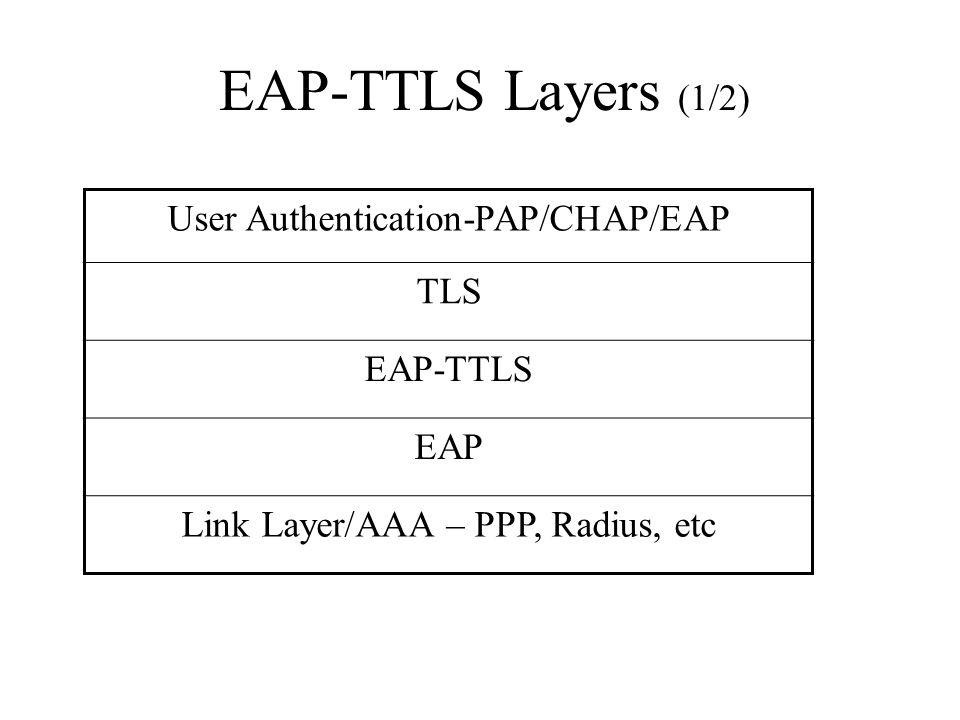 EAP-TTLS Layers (1/2) User Authentication-PAP/CHAP/EAP TLS EAP-TTLS