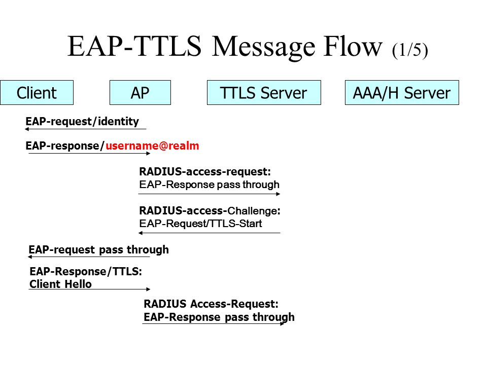 EAP-TTLS Message Flow (1/5)