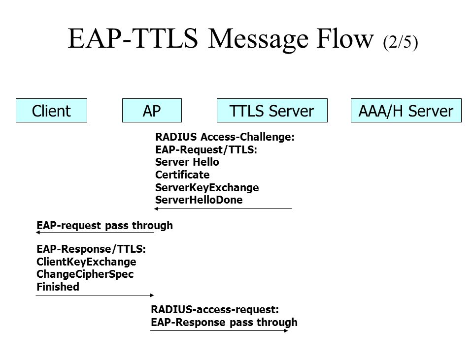 EAP-TTLS Message Flow (2/5)