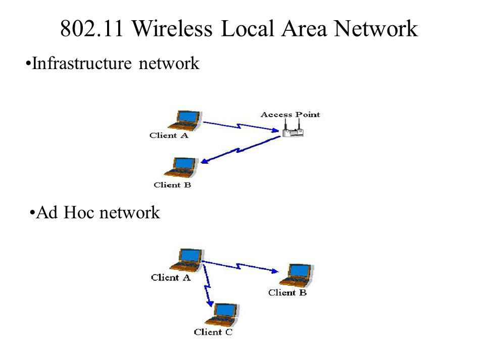 802.11 Wireless Local Area Network