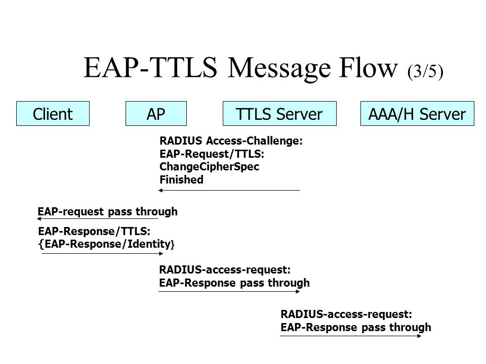 EAP-TTLS Message Flow (3/5)